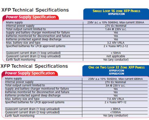 panel addressable spesifikasi