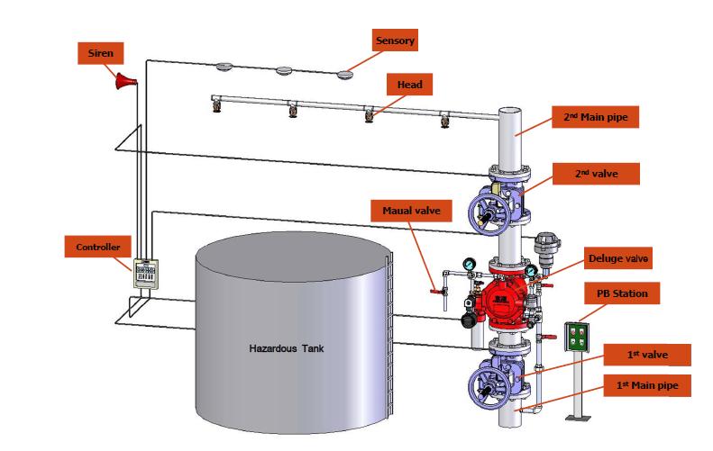 sprinkler system layout shilla deluge valve