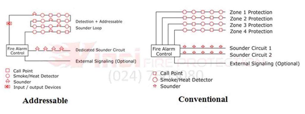 Cara instalasi sistem fire alarm konvensional sesuai standar NFPA